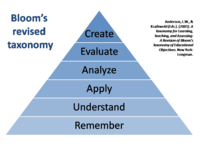 Blooms_revised_taxonomy