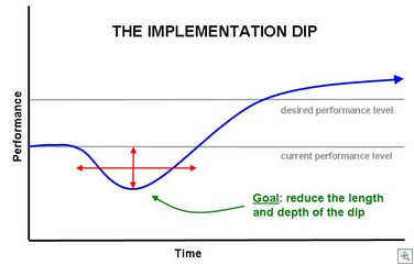 ImplementationDip