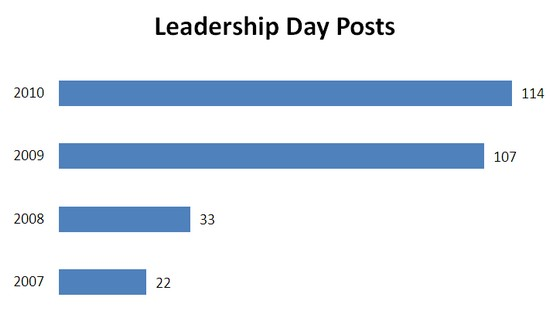 Leadershipday2010posts