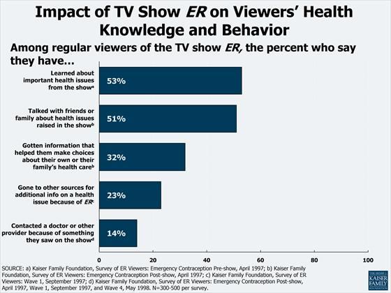 10C Impact of TV Show ER on Viewers Health Knowledge and Behavior.jpg